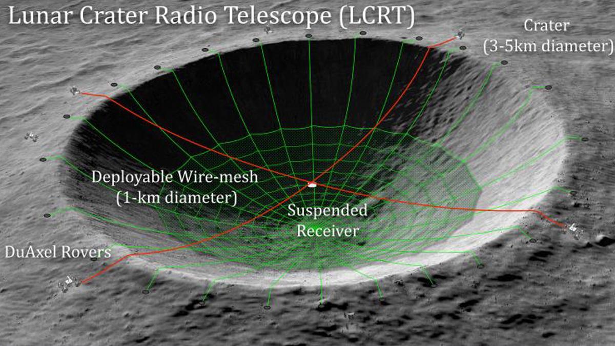 ультра-длинноволновой радиотелескоп Lunar Crater Radio Telescope (LCRT)