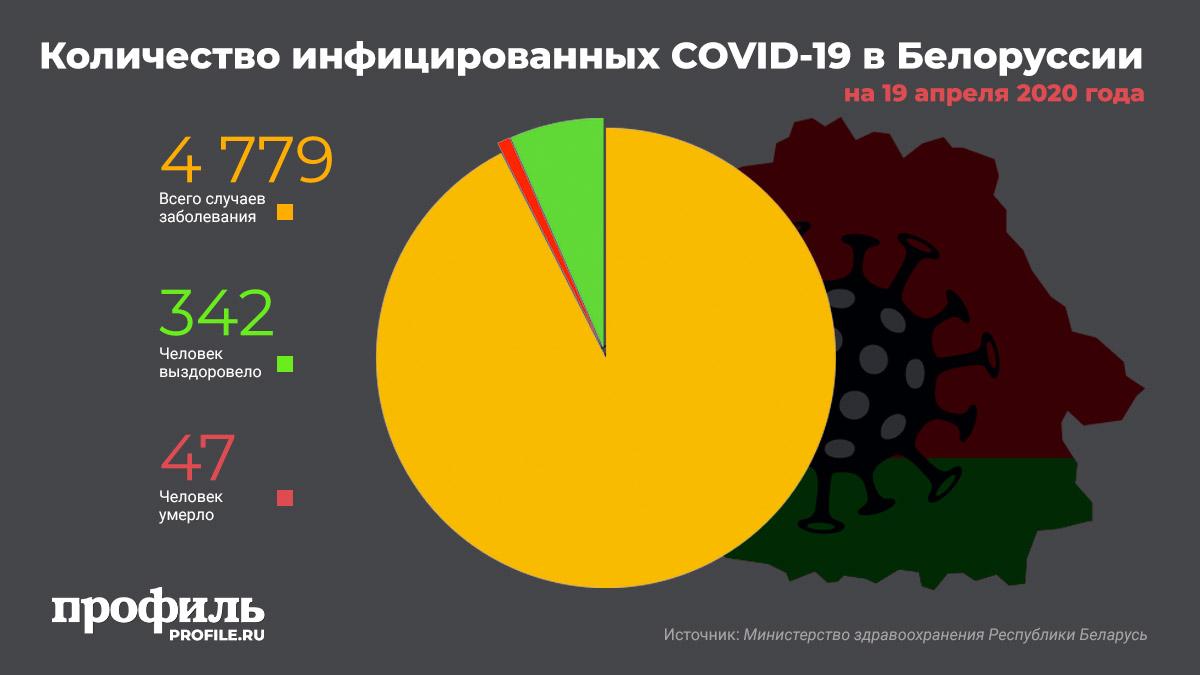 Количество инфицированных COVID-19 в Белоруссии на 19 апреля 2020