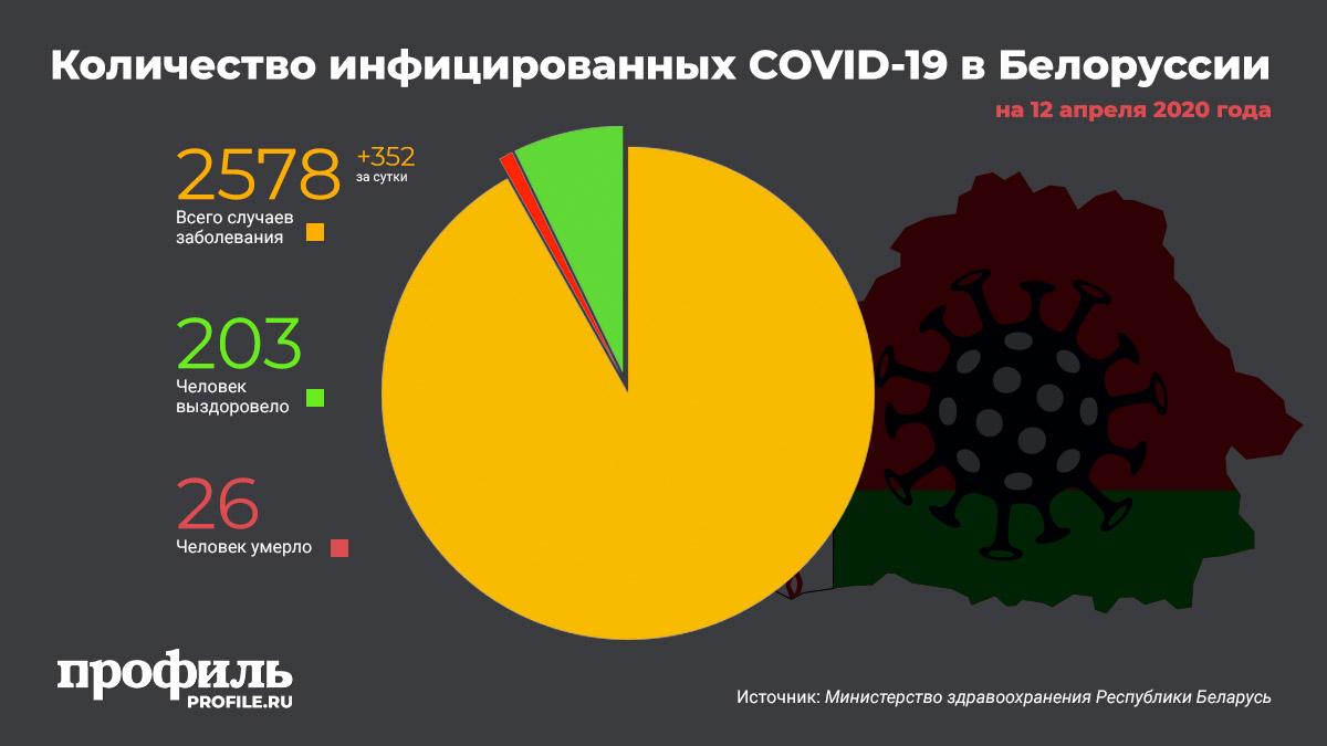 Количество инфицированных COVID-19 в Белоруссии на 12 апреля