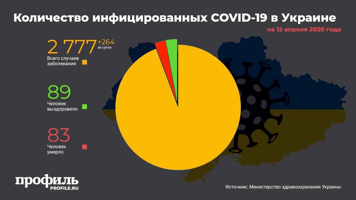 Количество инфицированных COVID-19 в Украине на 12 апреля 2020