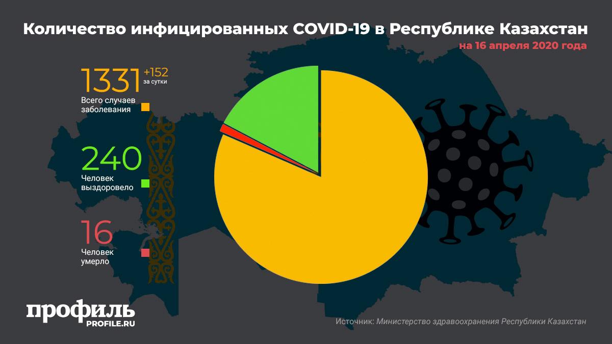 Количество инфицированных COVID-19 в Республике Казахстан на 16 апреля 2020