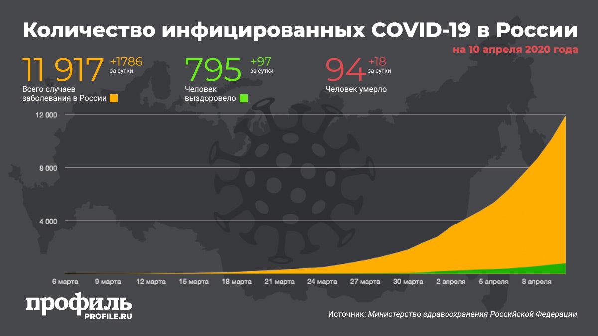 Количество инфицированных COVID-19 в России на 10 апреля