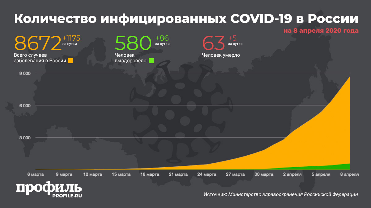 Количество инфицированных коронавирусом в России 8 апреля 2020 года