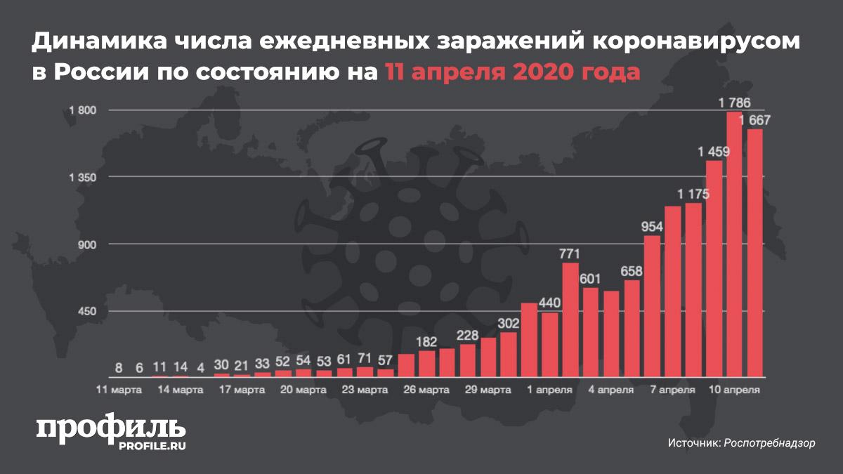 Динамика числа ежедневных заражений коронавирусом в России по состоянию на 11 апреля 2020 года
