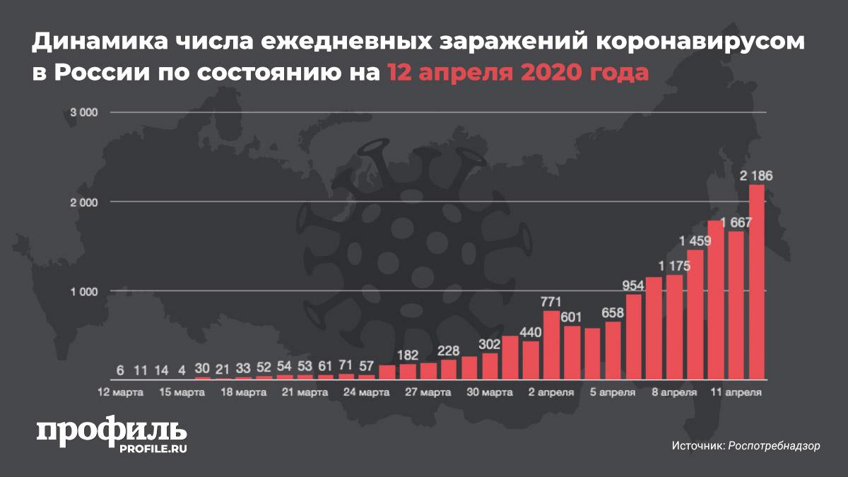 Динамика числа ежедневных заражений коронавирусом в России по состоянию на 12 апреля 2020 года