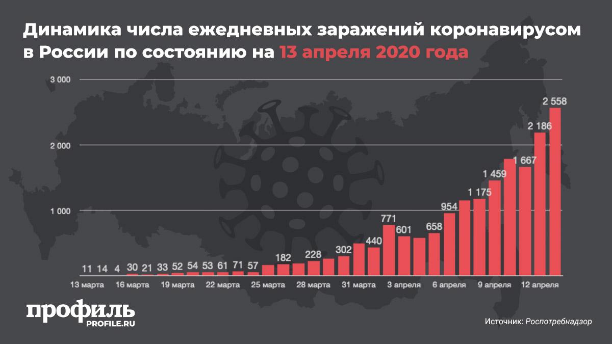 Динамика числа ежедневных заражений коронавирусом в России по состоянию на 13 апреля 2020 года