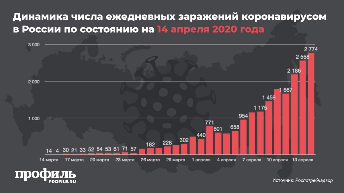 Динамика числа ежедневных заражений коронавирусом в России по состоянию на 14 апреля 2020 года