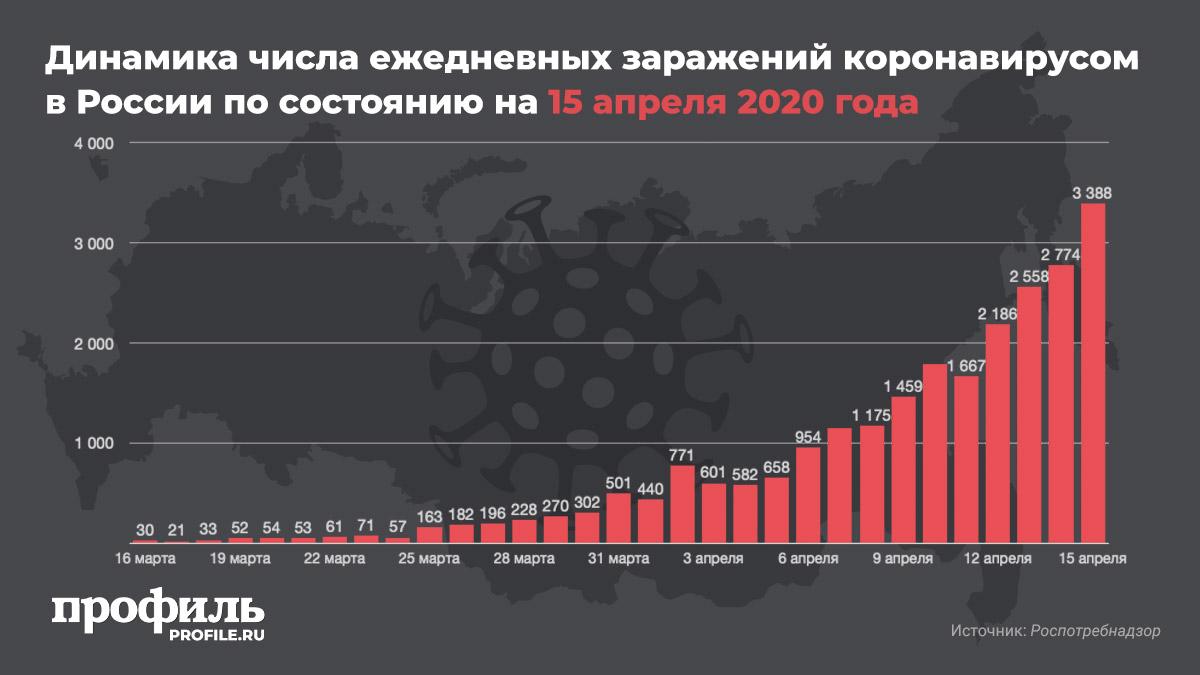 Динамика числа ежедневных заражений коронавирусом в России по состоянию на 15 апреля 2020 года
