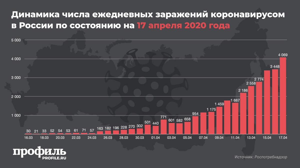 Динамика числа ежедневных заражений коронавирусом в России по состоянию на 17 апреля 2020 года