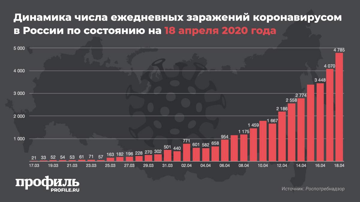 Динамика числа ежедневных заражений коронавирусом в России по состоянию на 18 апреля 2020 года
