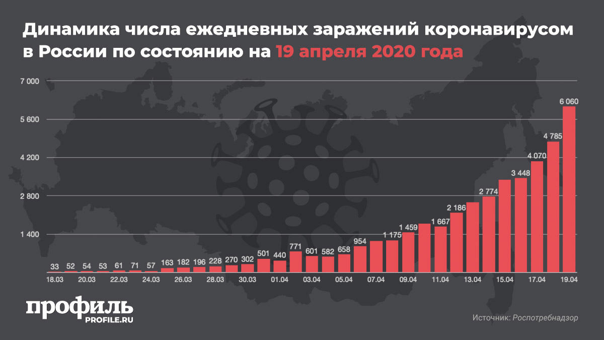 Динамика числа ежедневных заражений коронавирусом в России по состоянию на 19 апреля 2020 года
