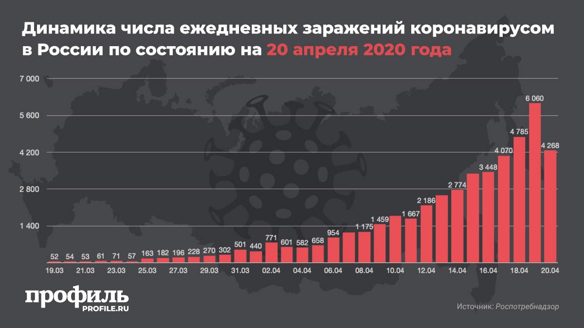 Динамика числа ежедневных заражений коронавирусом в России по состоянию на 20 апреля 2020 года