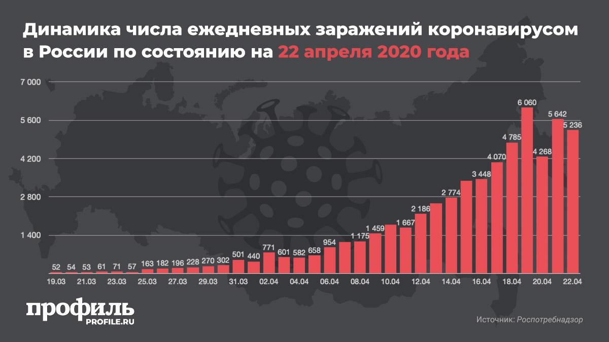 Динамика числа ежедневных заражений коронавирусом в России по состоянию на 22 апреля 2020 года