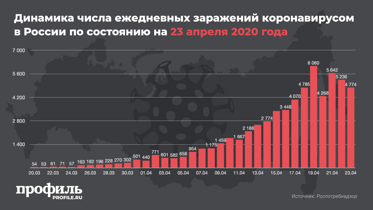 Динамика числа ежедневных заражений коронавирусом в России по состоянию на 23 апреля 2020 года