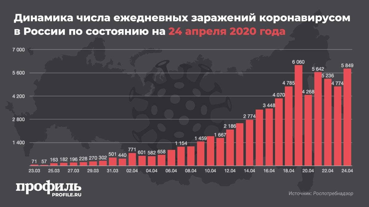 Динамика числа ежедневных заражений коронавирусом в России по состоянию на 24 апреля 2020 года