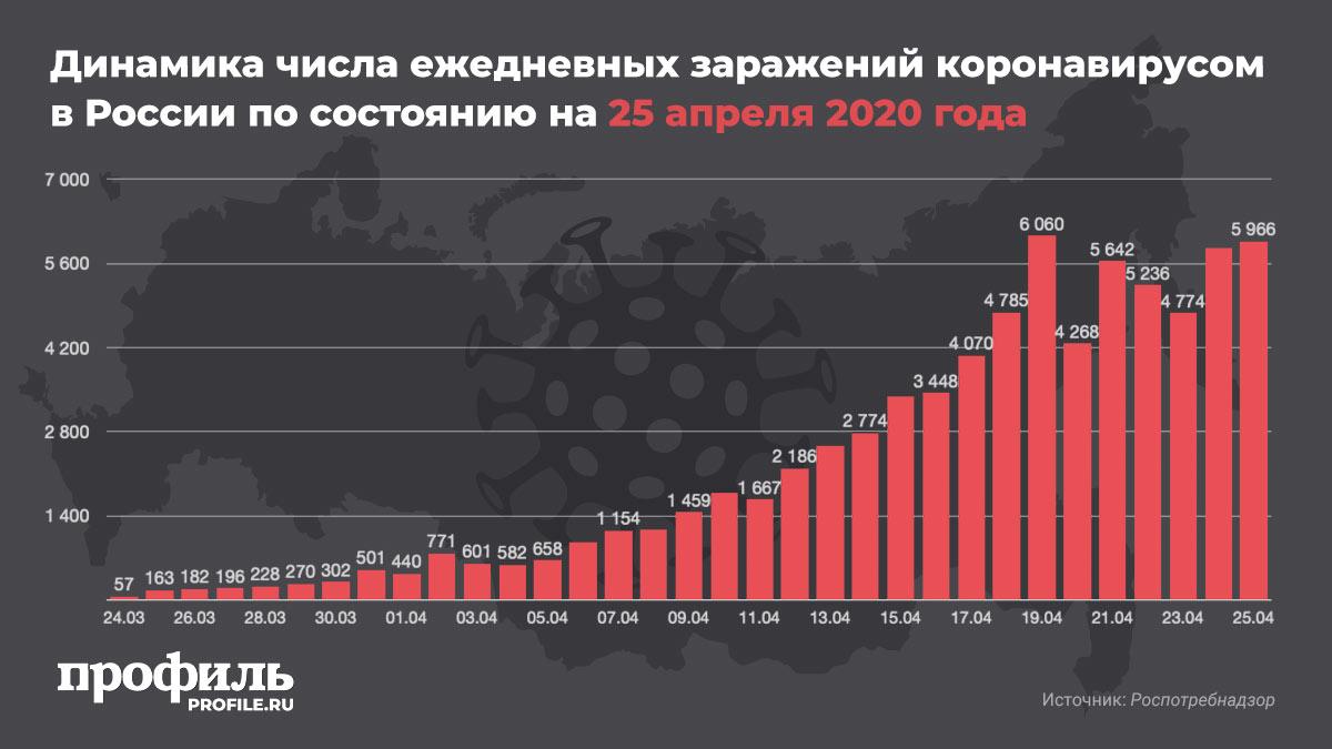 Динамика числа ежедневных заражений коронавирусом в России по состоянию на 25 апреля 2020 года