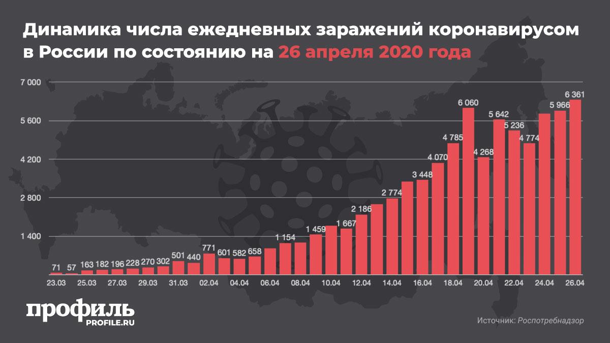 Динамика числа ежедневных заражений коронавирусом в России по состоянию на 26 апреля 2020 года