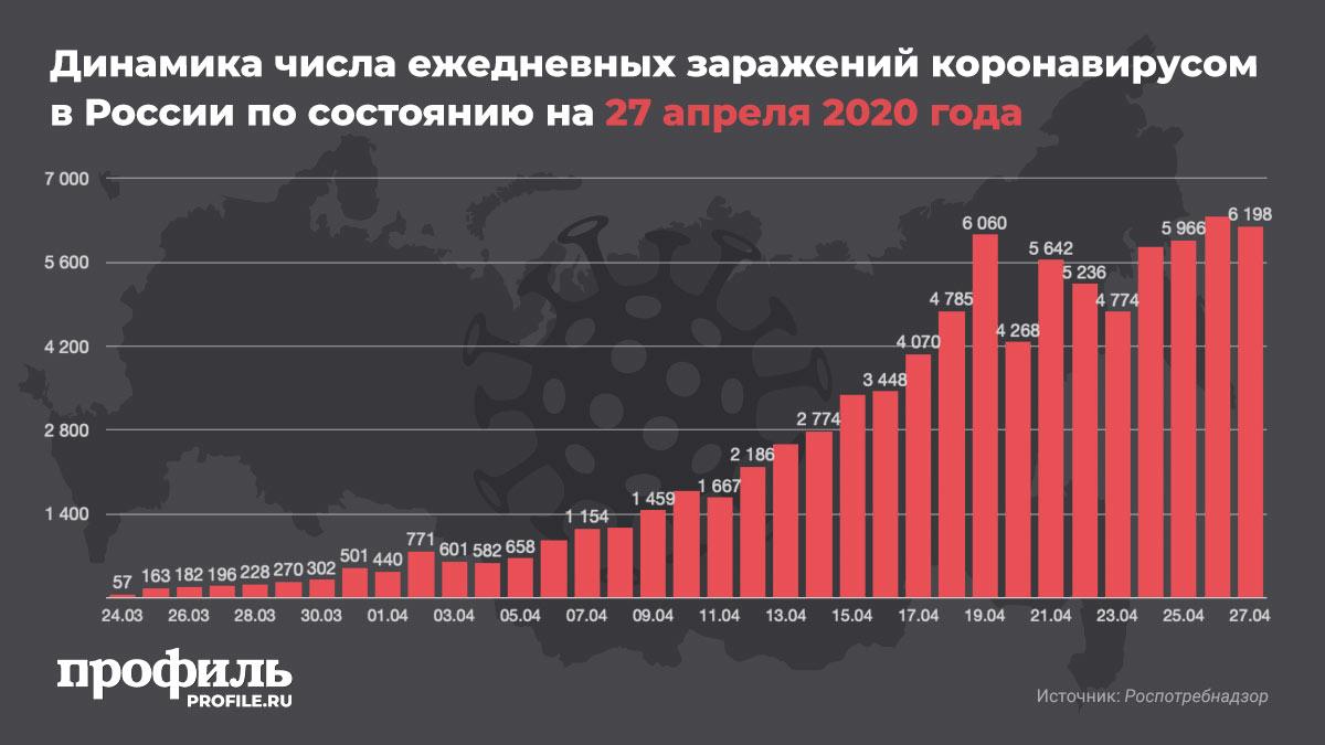 Динамика числа ежедневных заражений коронавирусом в России по состоянию на 27 апреля 2020 года