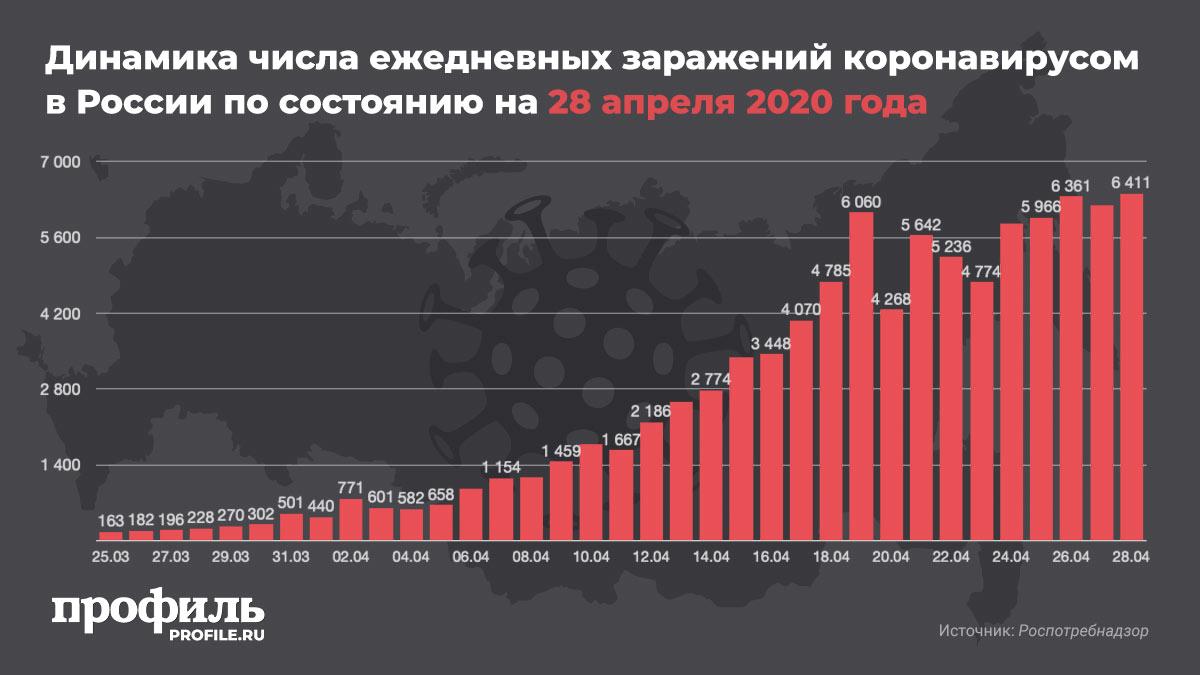 Динамика числа ежедневных заражений коронавирусом в России по состоянию на 28 апреля 2020 года