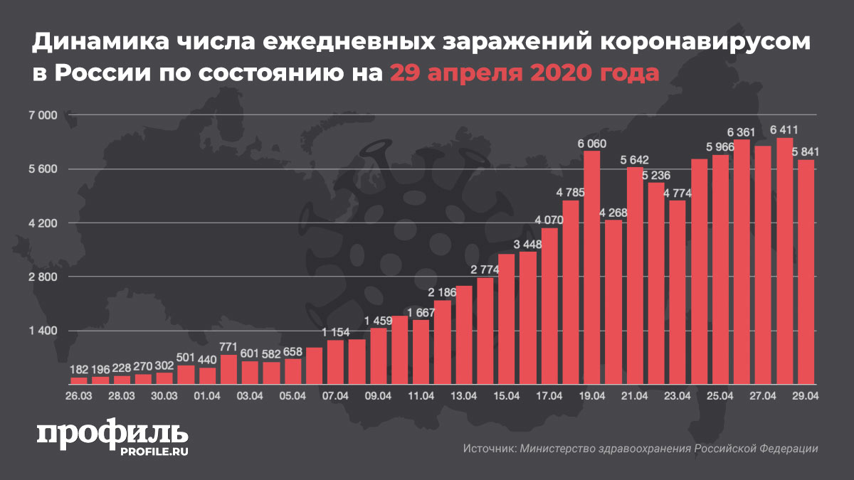 Динамика числа ежедневных заражений коронавирусом в России по состоянию на 29 апреля 2020 года
