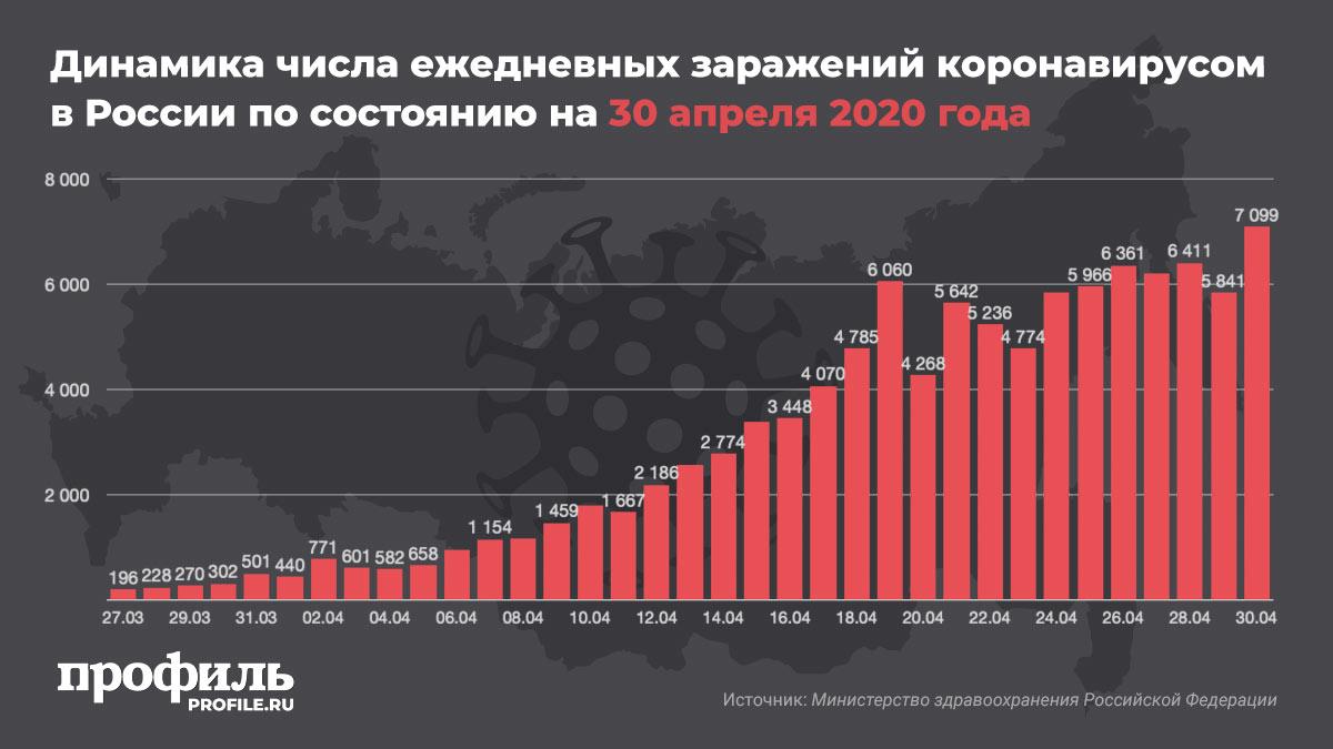 Динамика числа ежедневных заражений коронавирусом в России по состоянию на 30 апреля 2020 года