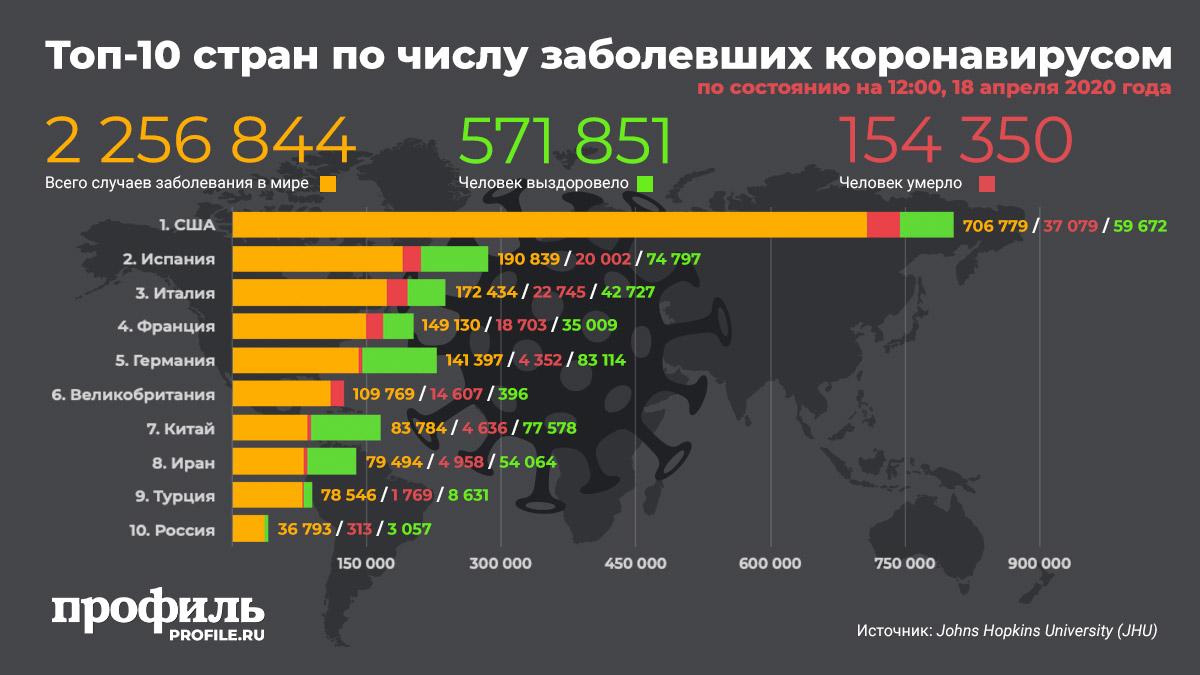 Топ-10 стран по числу заболевших коронавирусом на 18 апреля