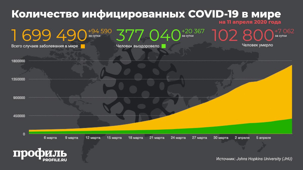 Количество инфицированных COVID-19 в мире на 11 апреля