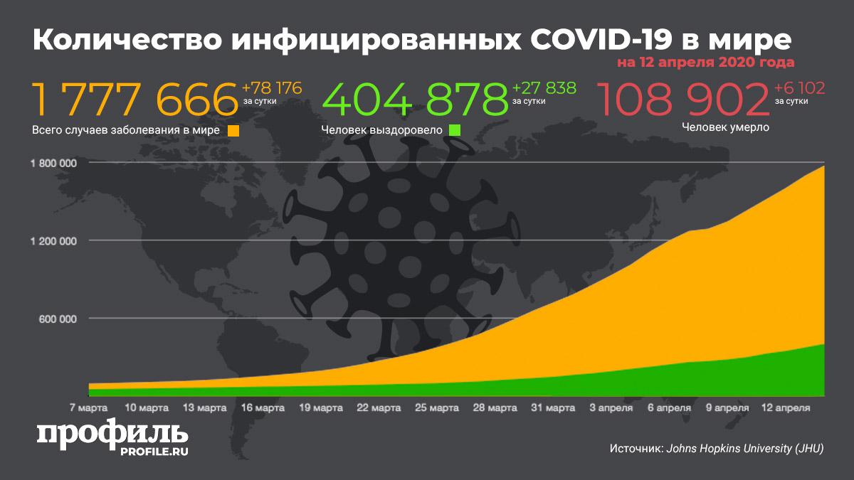 Количество инфицированных COVID-19 в мире на 12 апреля 2020