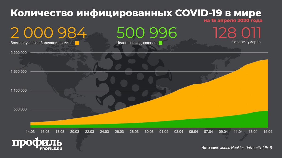 Количество инфицированных COVID-19 в мире на 15 апреля 2020
