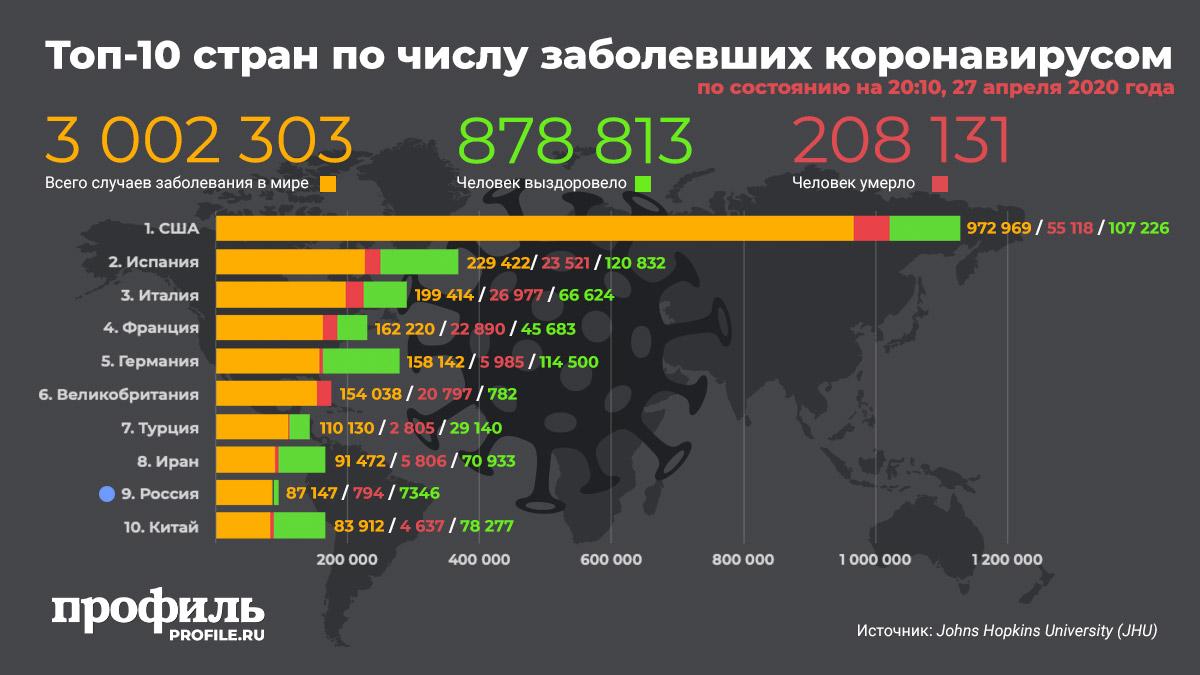 Топ-10 стран по числу заболевших коронавирусом 27 апреля