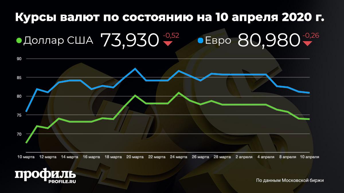 Курсы валют по состоянию на 10 апреля 2020 г.