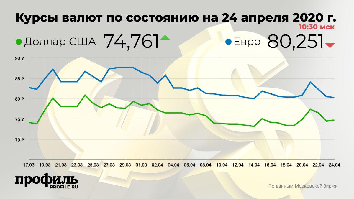 Курсы валют по состоянию на 24 апреля 2020 г. 10:30 мск
