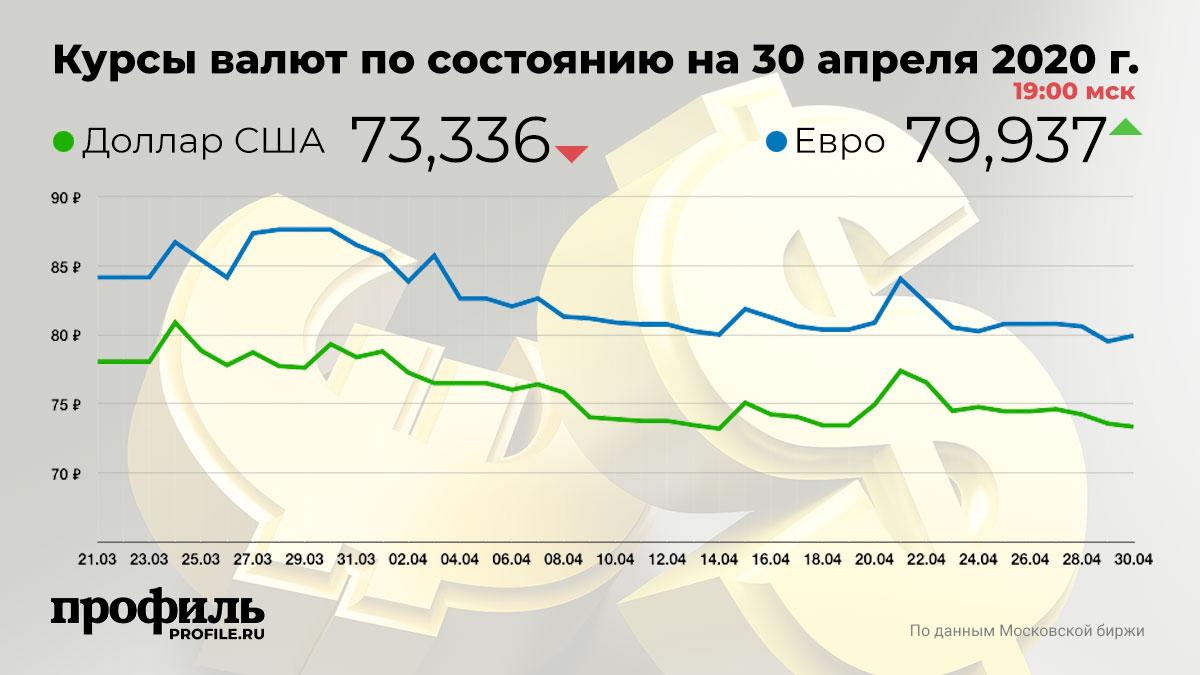 Курсы валют по состоянию на 30 апреля 2020 г. 19:00 мск