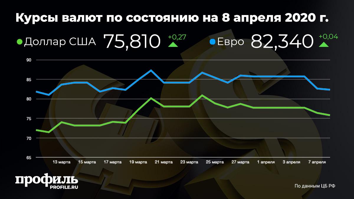 Курсы валют по состоянию на 8 апреля 2020 года
