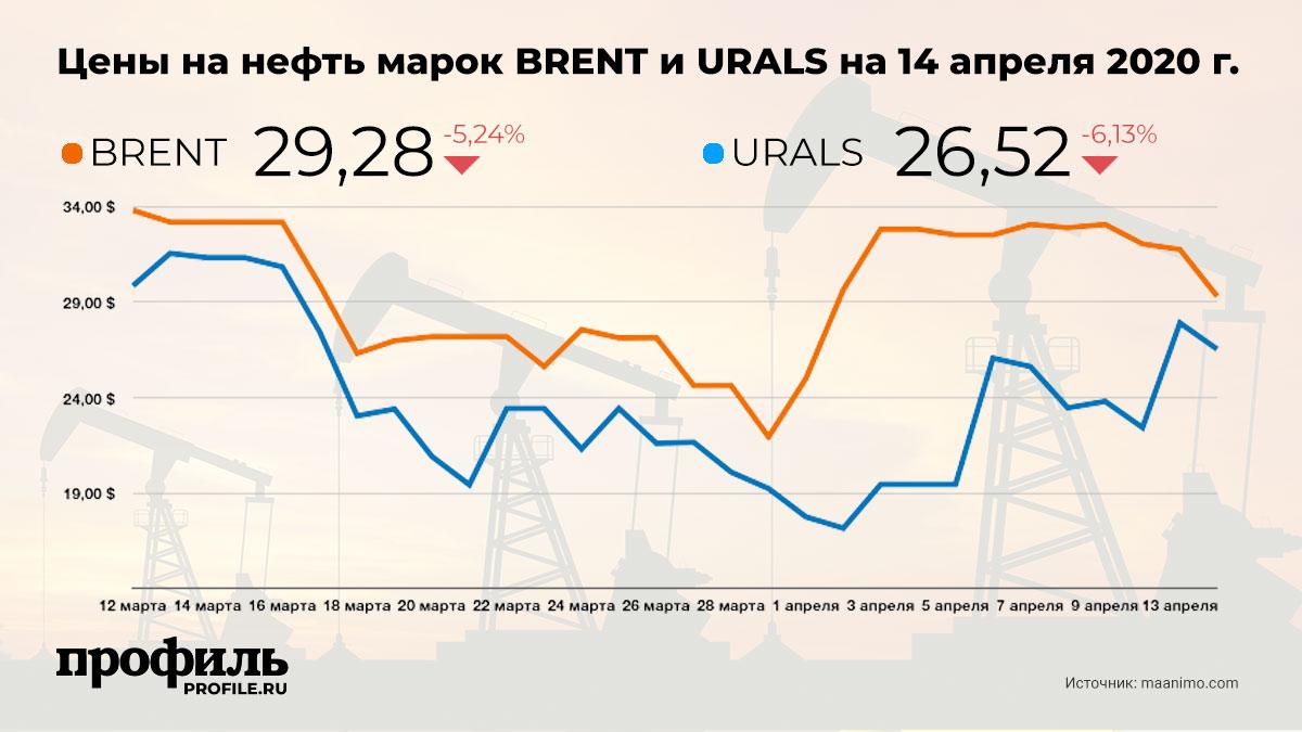 Цены на нефть марок BRENT и URALS на 14 апреля 2020 г.