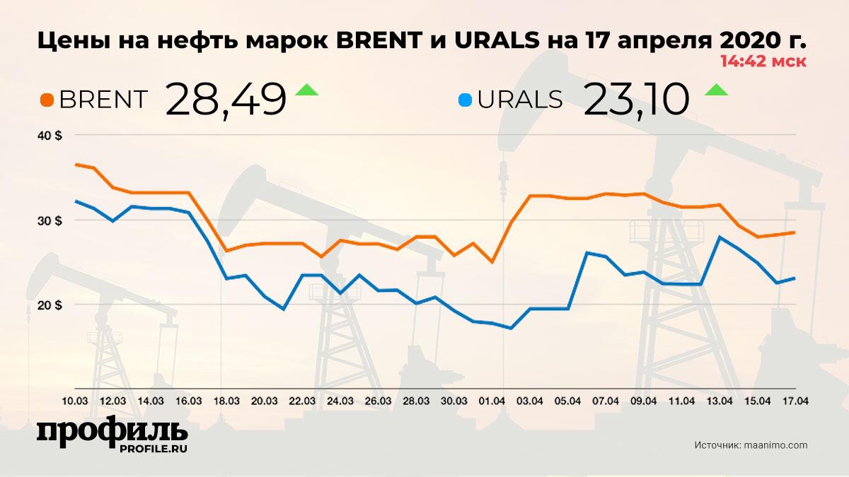 Цены на нефть марок BRENT и URALS на 17 апреля 2020 г. 14:42