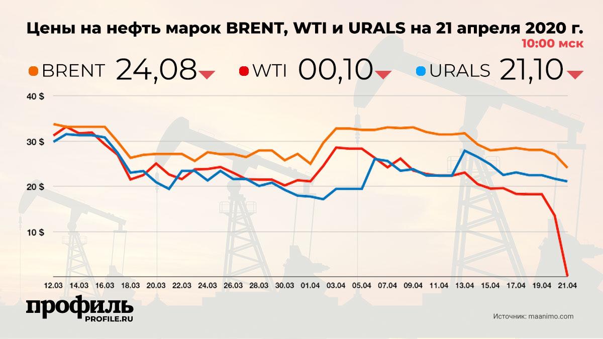 Цены на нефть марок BRENT, WTI и URALS на 21 апреля 2020 г. 10:00 мск