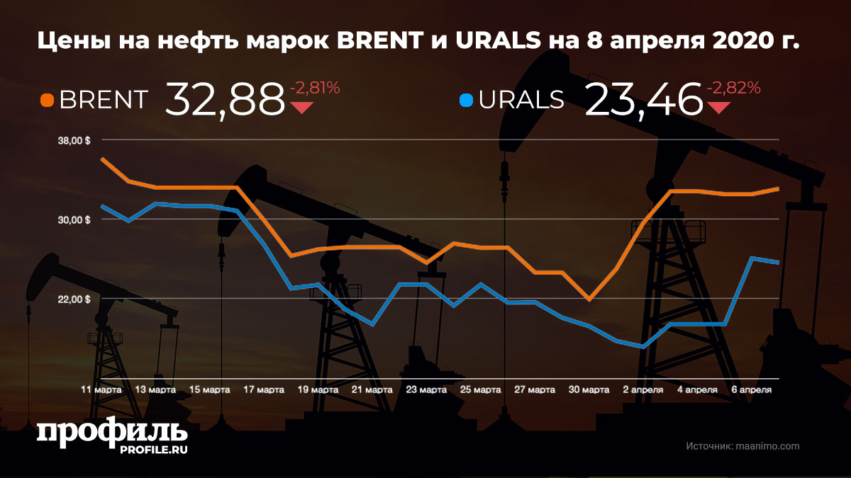Цены на нефть марок Brent и Urals