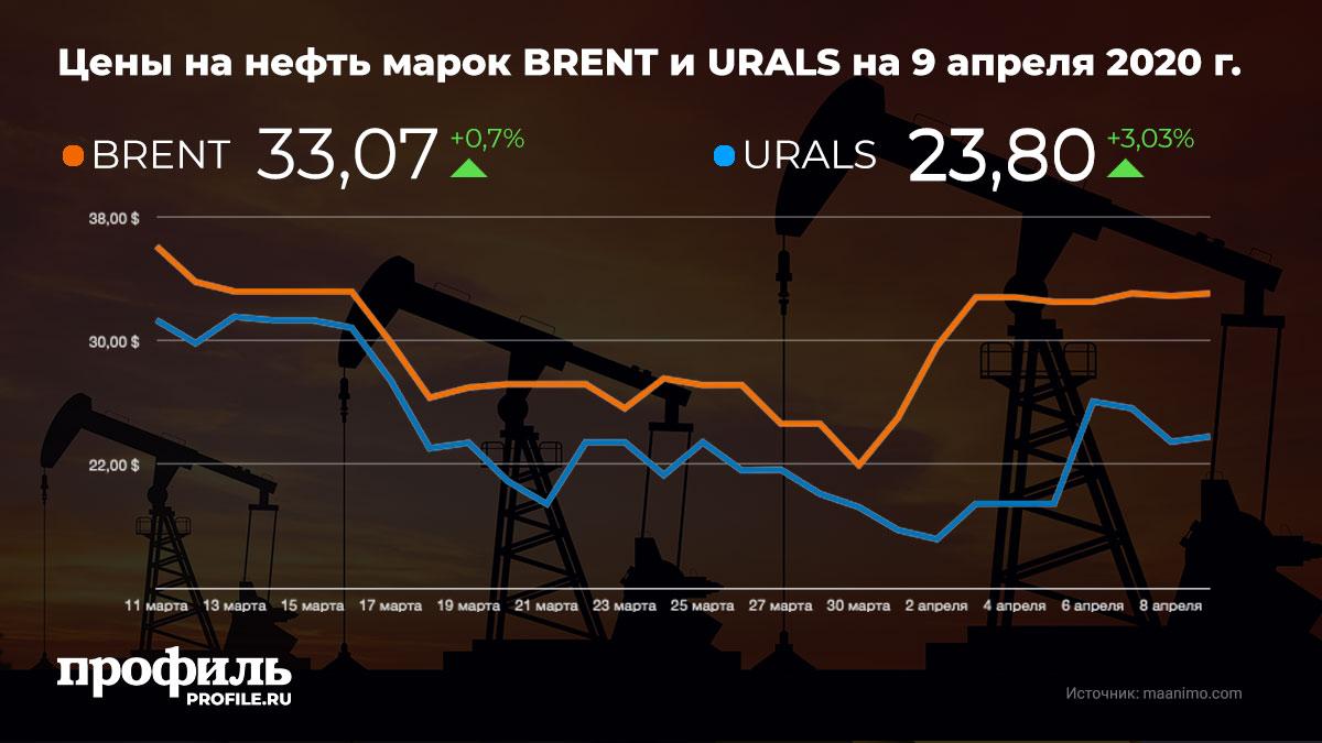 Цены на нефть марок BRENT и URALS на 9 апреля 2020 г.