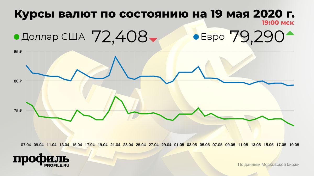 Курсы валют по состоянию на 19 мая 2020 г. 19:00 мск