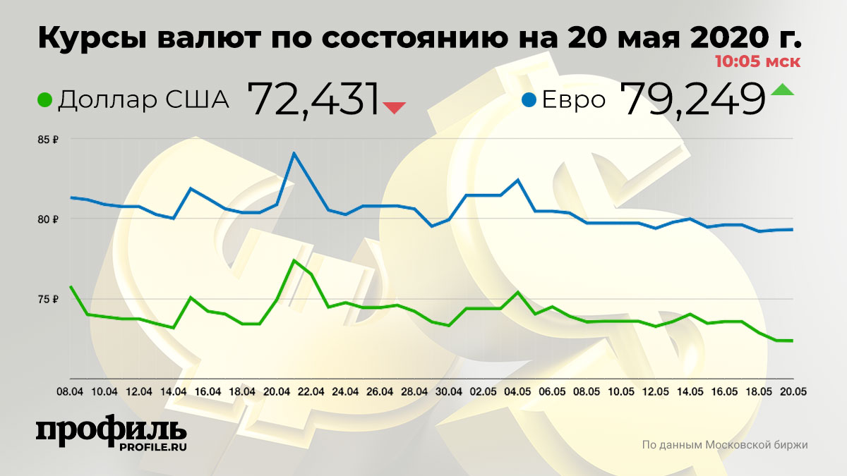 Курсы валют по состоянию на 20 мая 2020 г. 10:05 мск