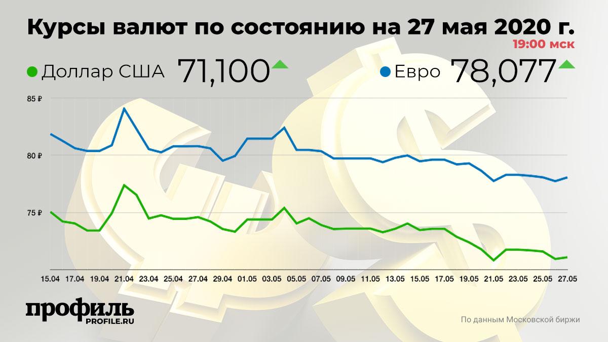 Курсы валют по состоянию на 27 мая 2020 г. 19:00 мск