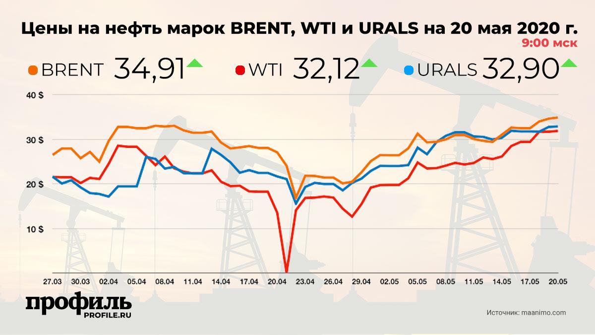 Цены на нефть марок BRENT, WTI и URALS на 20 мая 2020 г. 9:00 мск