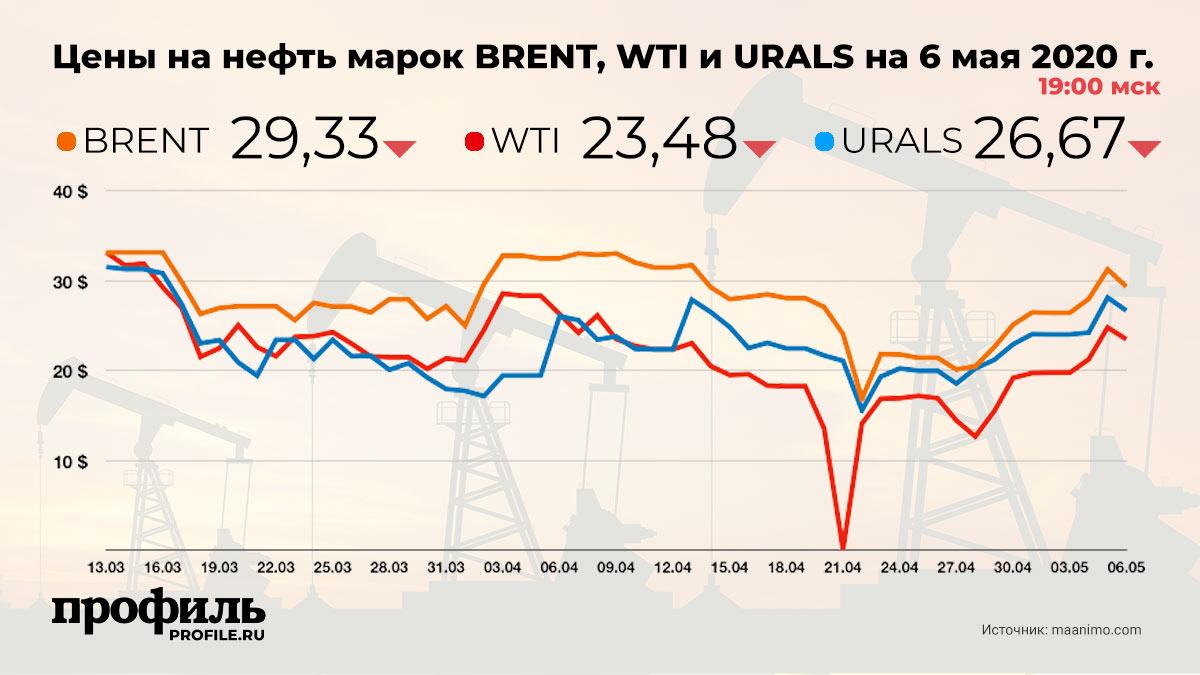 Цены на нефть марок BRENT, WTI и URALS на 6 мая 2020 г. 19:00