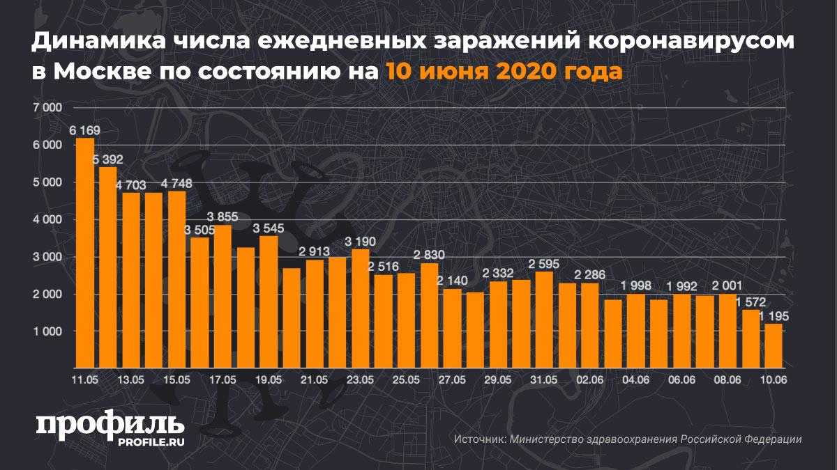 Динамика числа ежедневных заражений коронавирусом в Москве по состоянию на 10 июня 2020 года