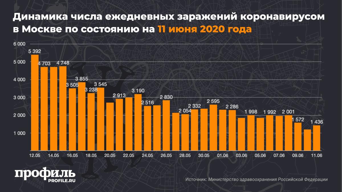 Динамика числа ежедневных заражений коронавирусом в Москве по состоянию на 11 июня 2020 года