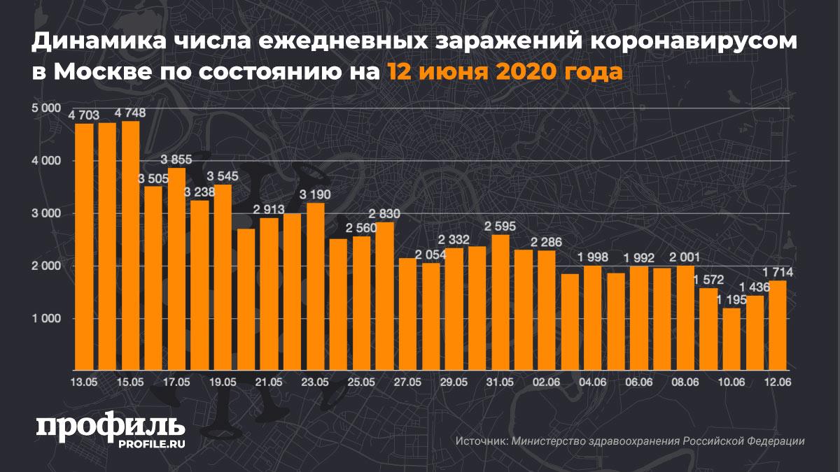 Динамика числа ежедневных заражений коронавирусом в Москве по состоянию на 12 июня 2020 года
