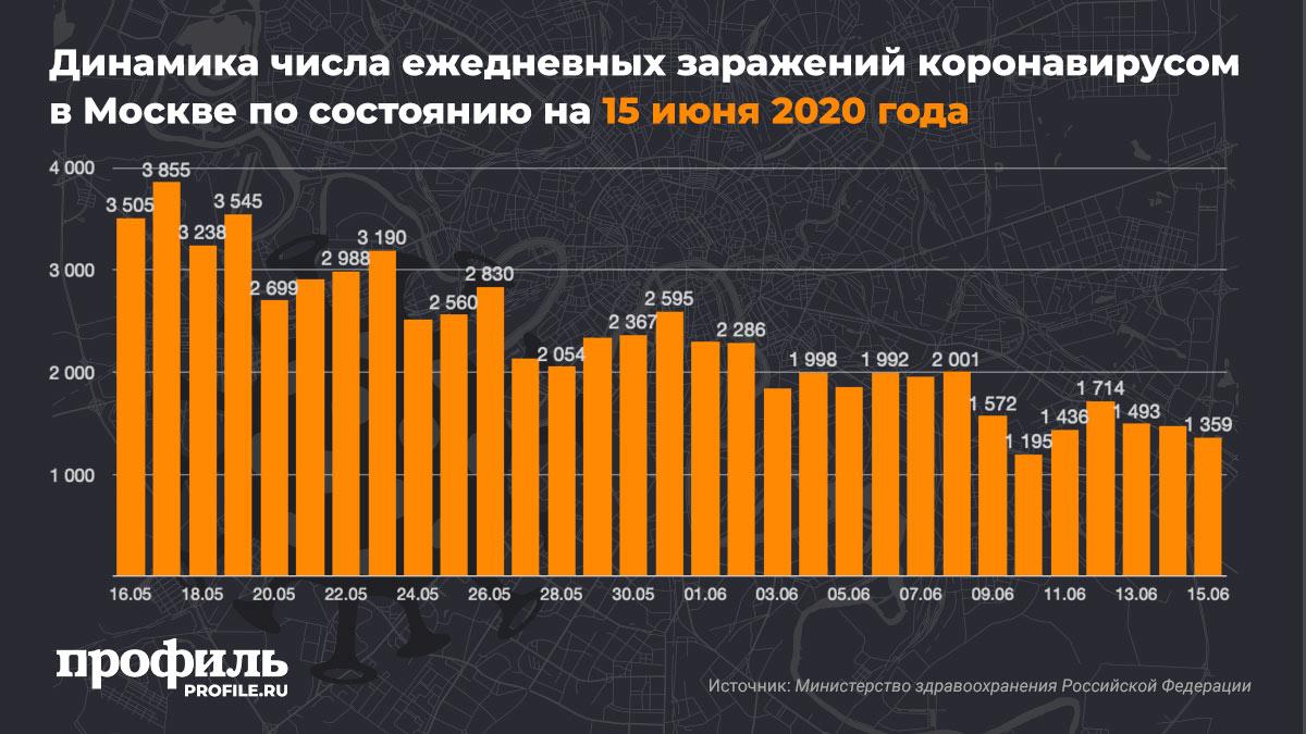 Динамика числа ежедневных заражений коронавирусом в Москве по состоянию на 15 июня 2020 года