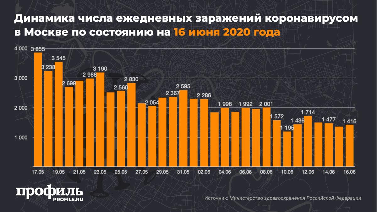 Динамика числа ежедневных заражений коронавирусом в Москве по состоянию на 16 июня 2020 года