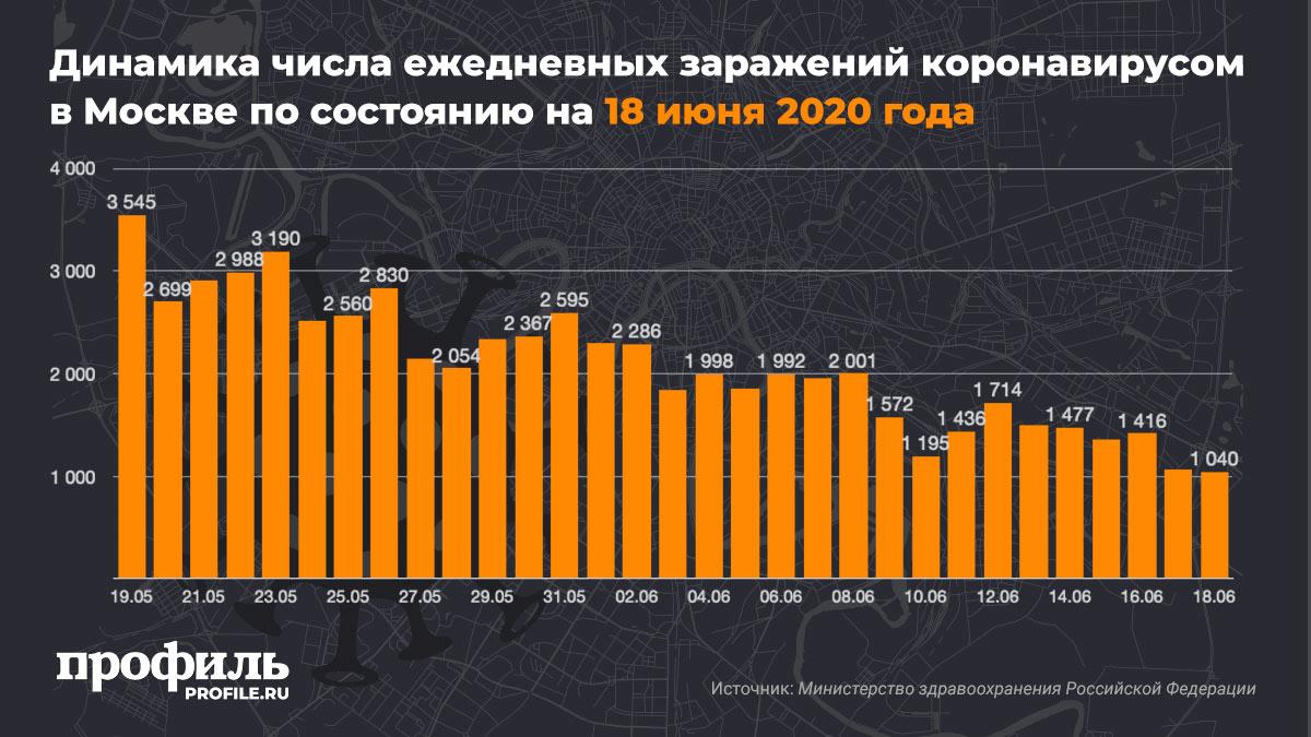 Динамика числа ежедневных заражений коронавирусом в Москве по состоянию на 18 июня 2020 года